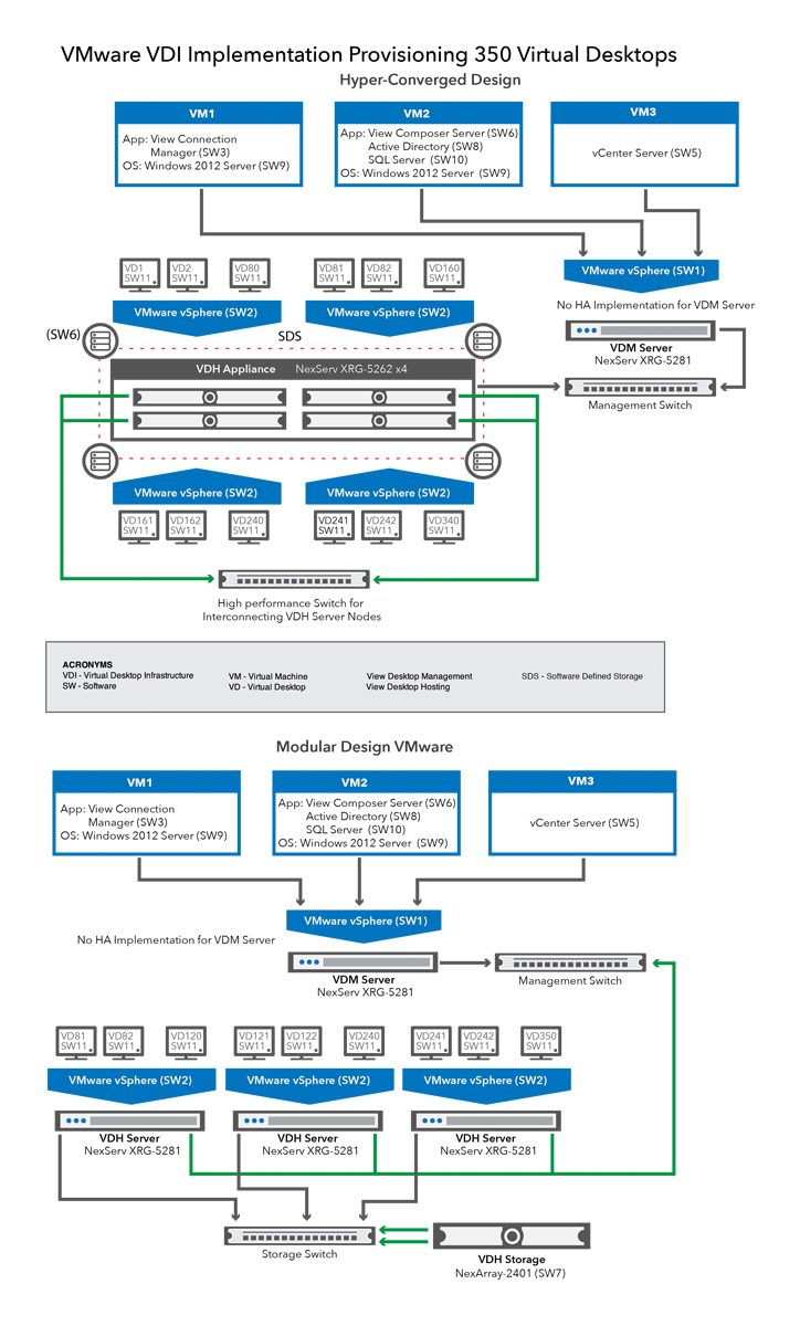 VDI Block Diagram | NCS Technologies, Inc.